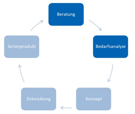 beratung_schulung